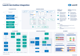 Integrate EA and ITSM with the LeanIX ServiceNow Integration