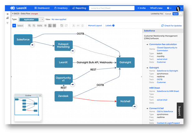 Interface Management for CIOs 2