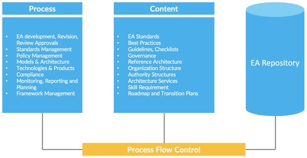 EA Governance Framework