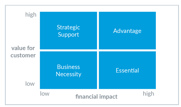 LeanIX Business capability matrix
