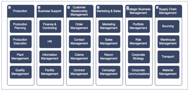 LeanIX two-level business capability model