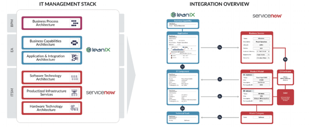 LeanIX + ServiceNow Integration outline