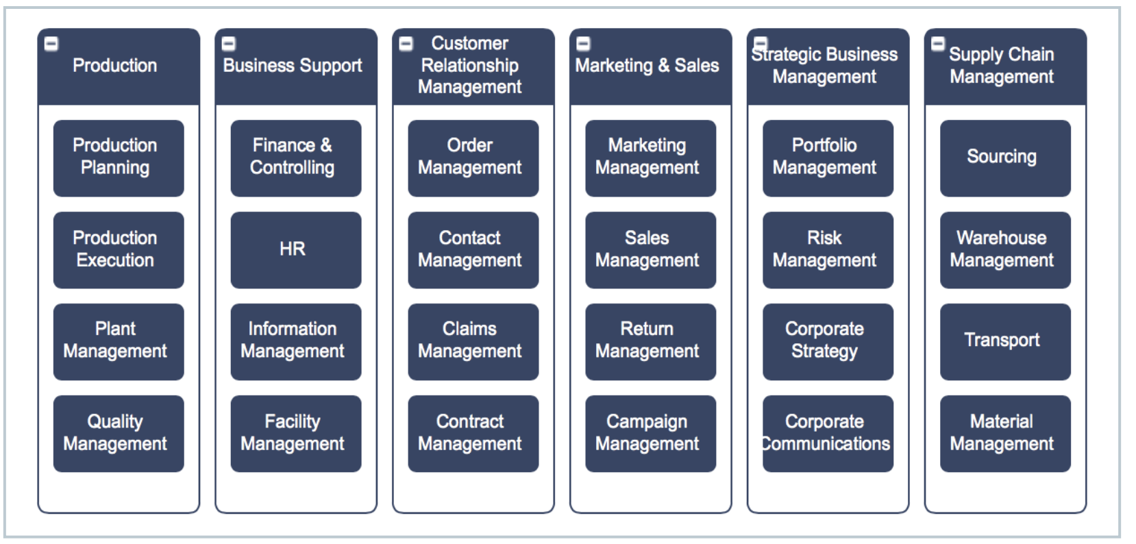 example of a two-level business capability model
