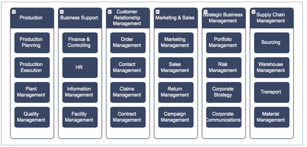 Example of a two-level business capability model of a multinational production company