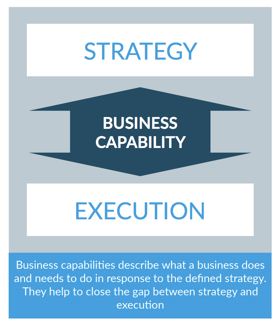 Business capability strategy and execution