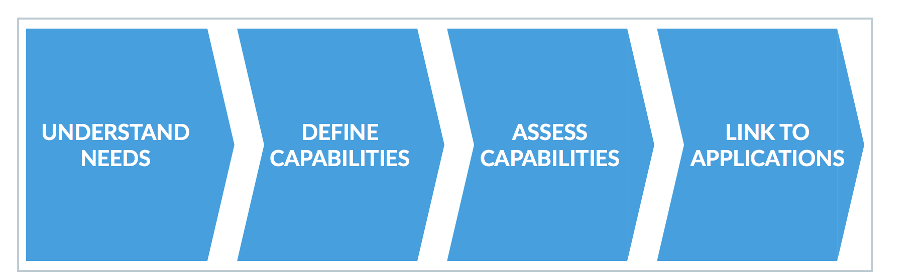 4 steps to creating a business capability model