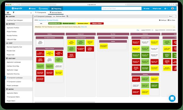 IT Component Landscape Report LeanIX