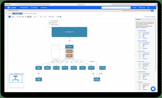 LeanIX Interface Circle Map SAP