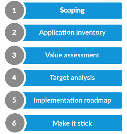 Steps to application rationalization