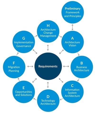 TOGAF circle - lean framework