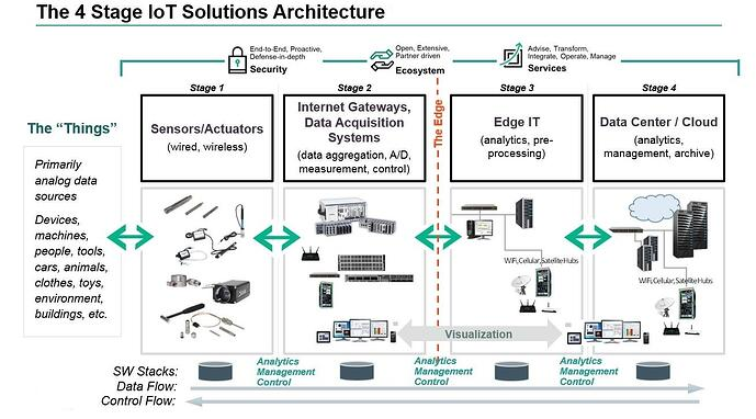 4_stage_iot_solutions_architecture_0.jpeg