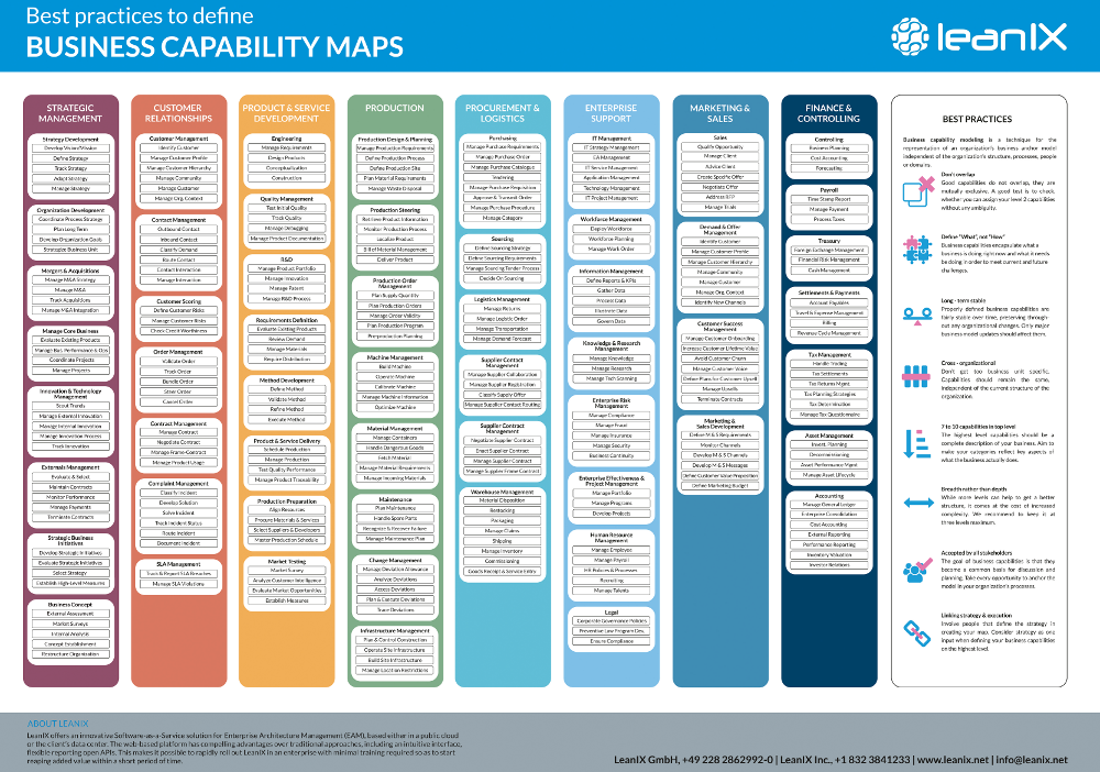 Organize Your Enterprise with Business Capability Maps