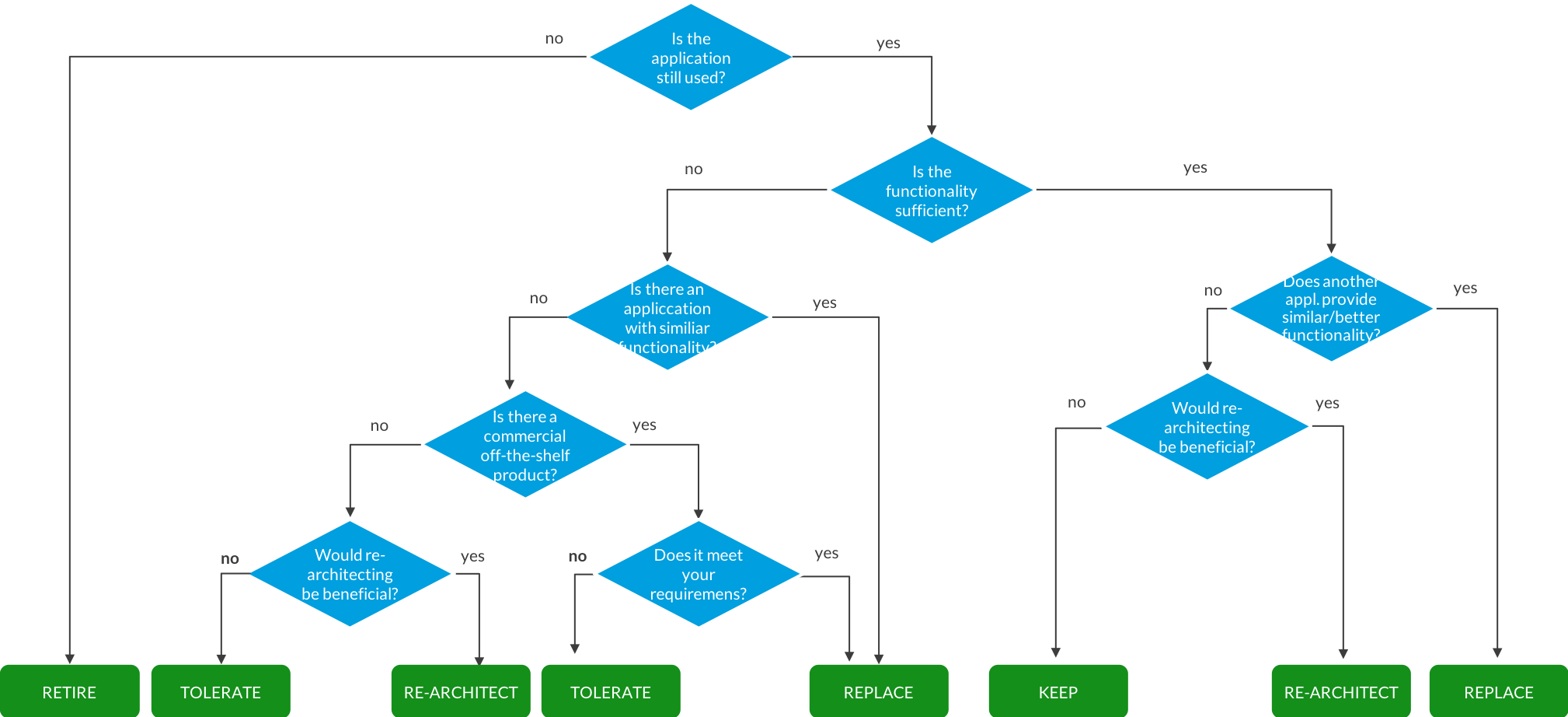 application rationalization decision tree