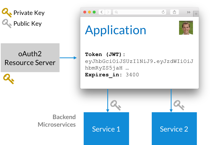 Authorization and Authentication with Microservices | LeanIX