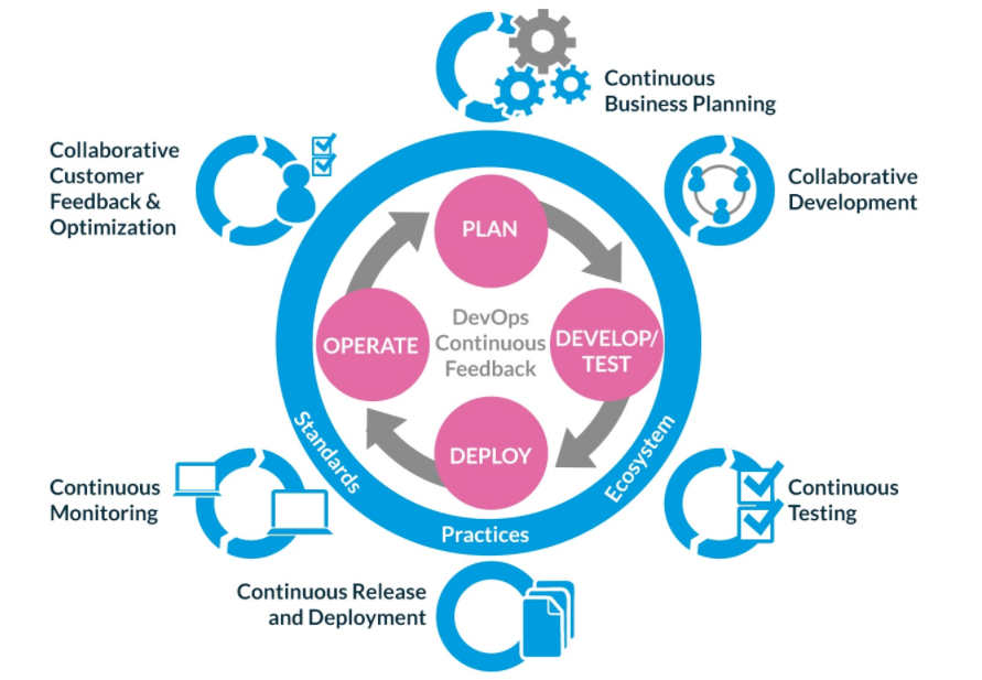 What Is DevOps and What Does It Mean for Your Business?