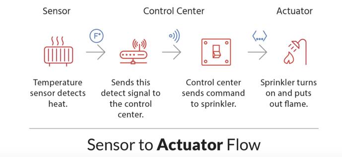 Sensor to Actuator Flow