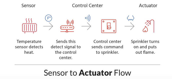 IoT Devices, Sensors, and Actuators Explained