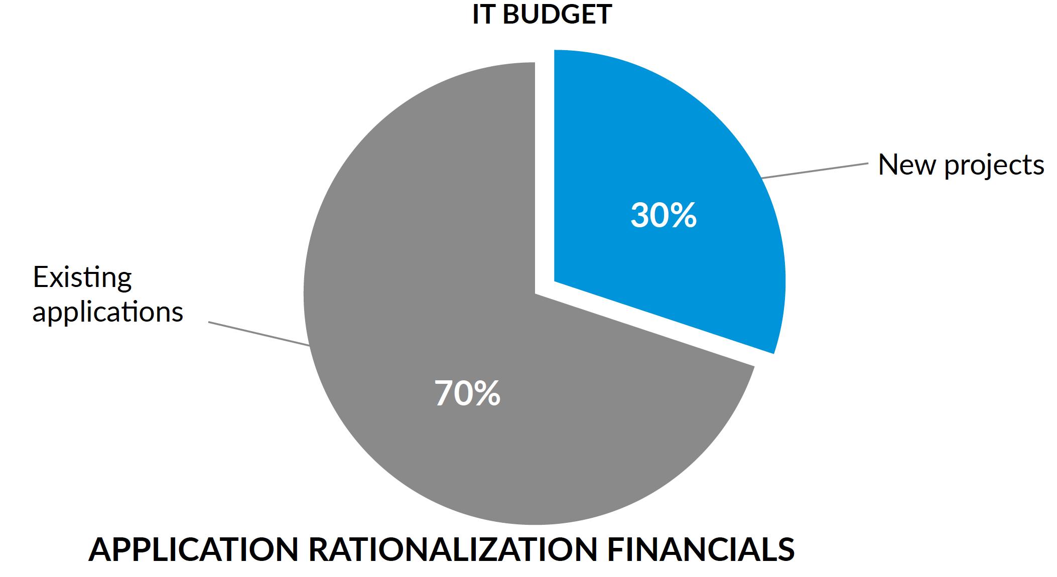 IT budget split