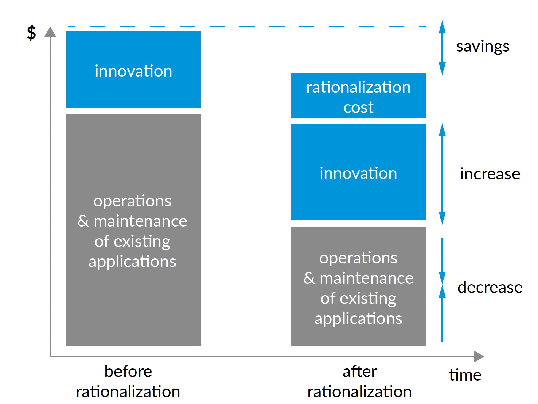 financial mechanics of application rationalization