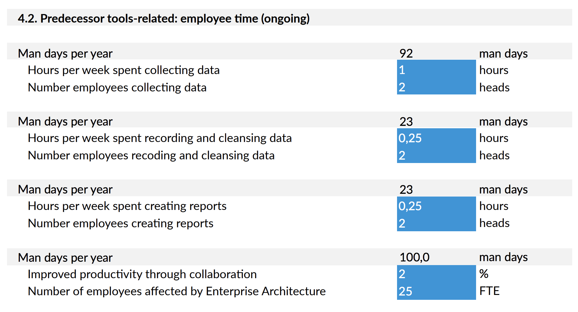 Hidden costs of enterprise architecture with excel