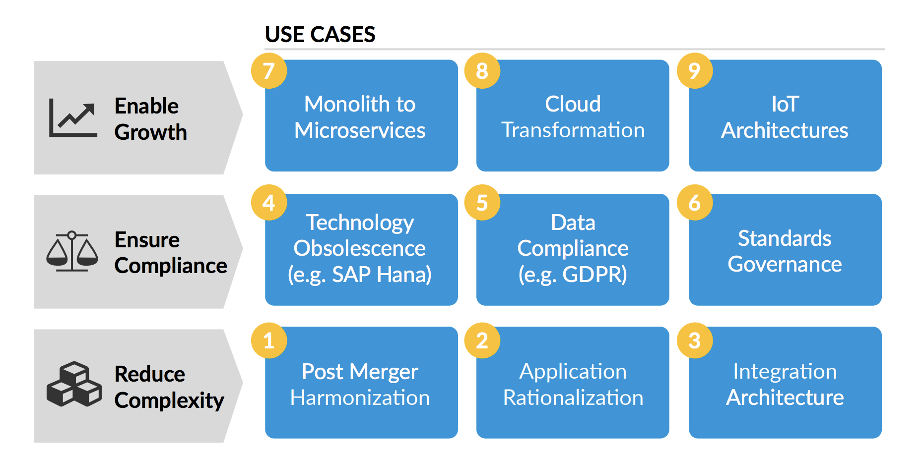 Key use cases for enterprise architecture