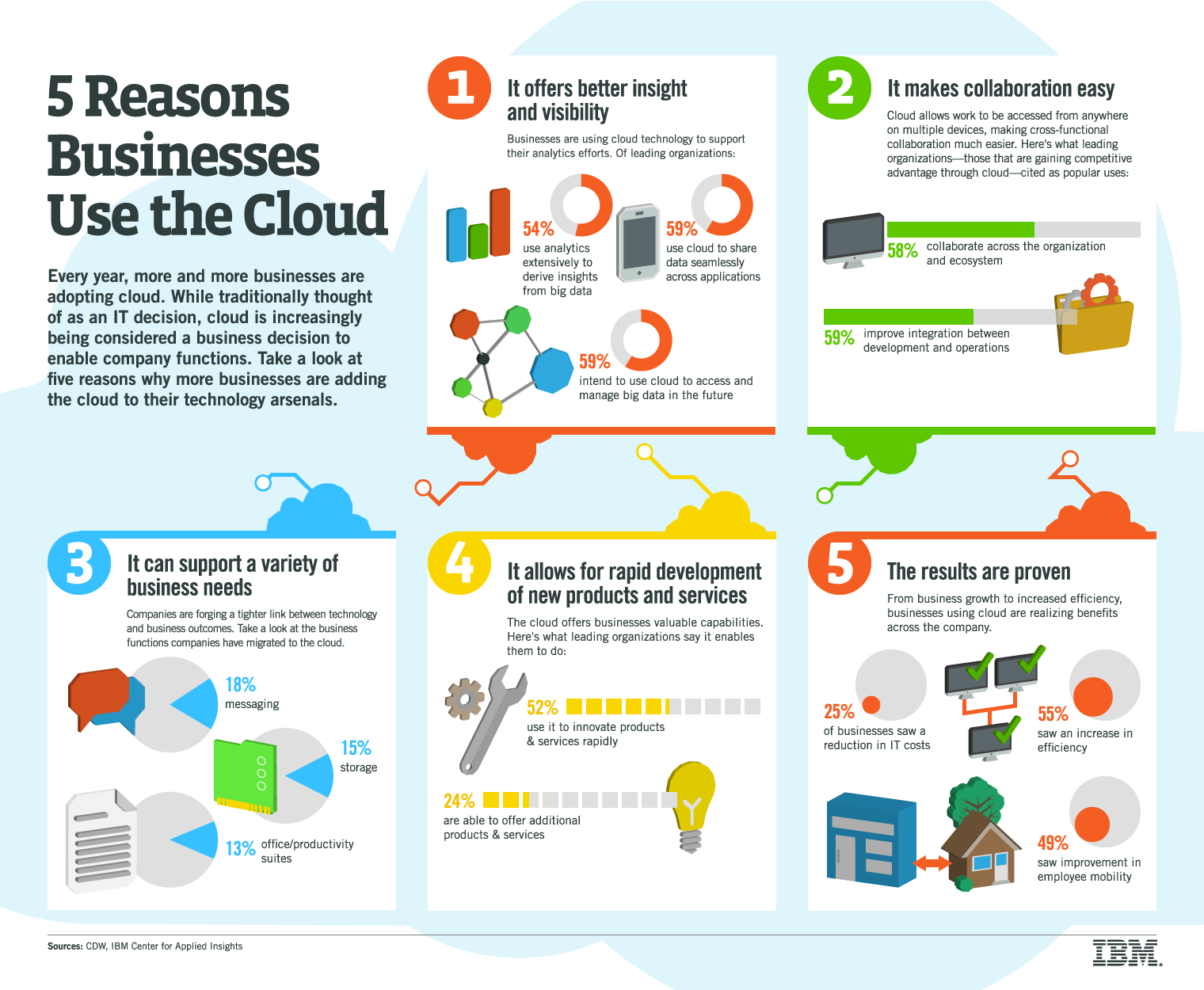 5 reasons the Cloud should be on a Business Architect's agenda [Infographic]