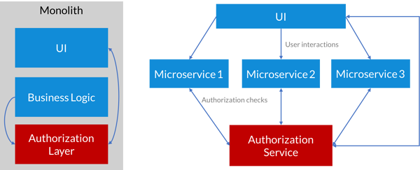Grafik: Auth calls within a monolithic infrastructure