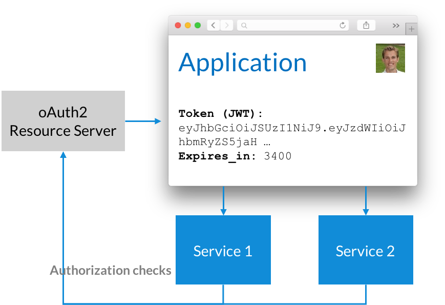 Authorization and Authentication with Microservices   LeanIX