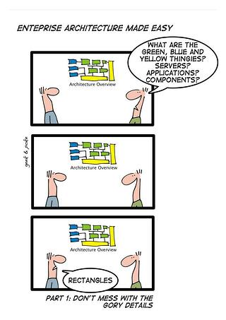 Enterprise Architecture made easy