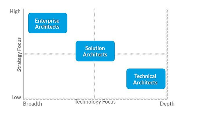 Enterprise architect vs solution architect vs technical for Solution architect