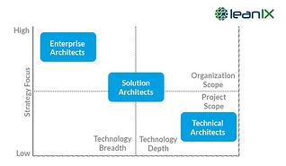 Enterprise Architect vs. Solution Architect