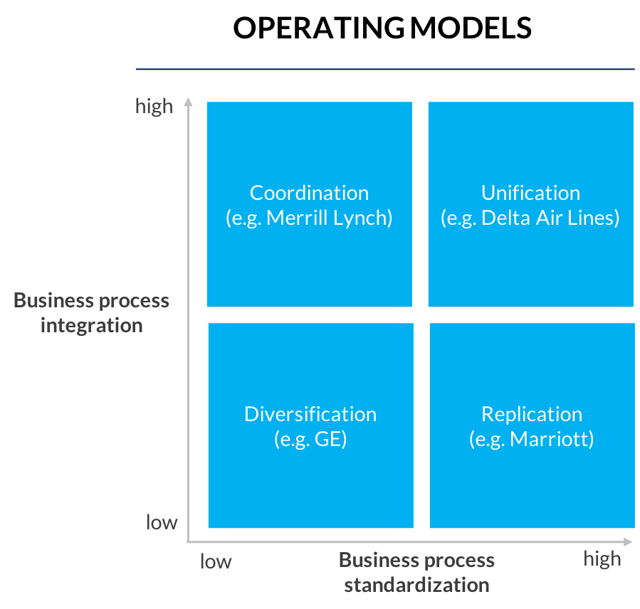 Graphic_3_overview-of-operating-models