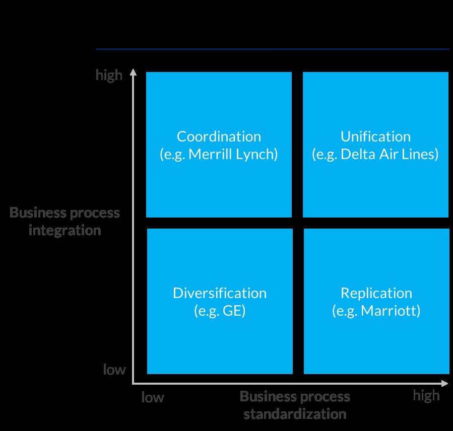 Business process standardization