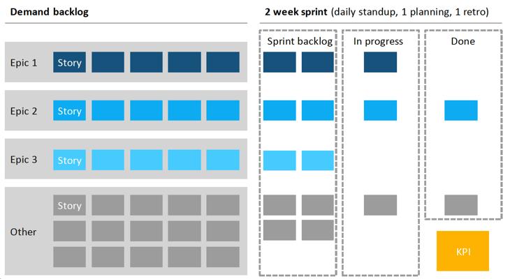 Image-4-Agile-Growth-Team