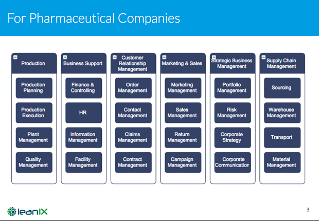 Figure 1 - Business capability map for Pharmaceutical Companies.