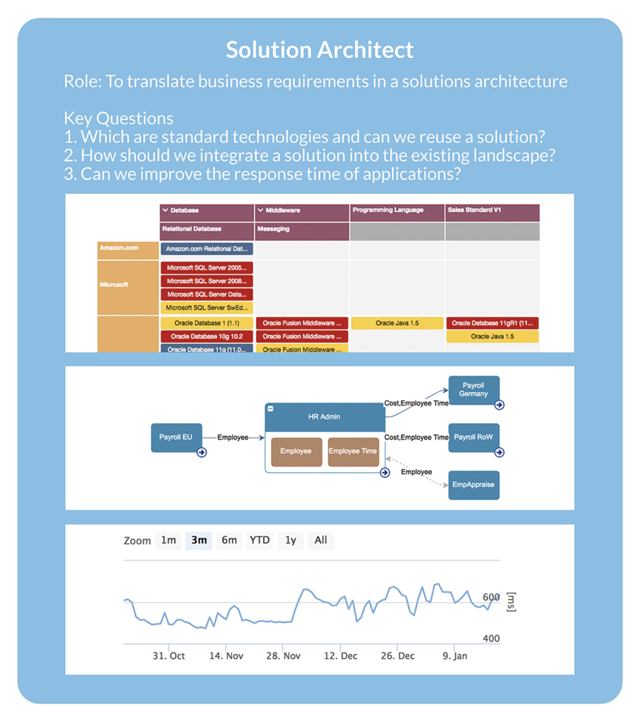 enterprise architect solution architect questions