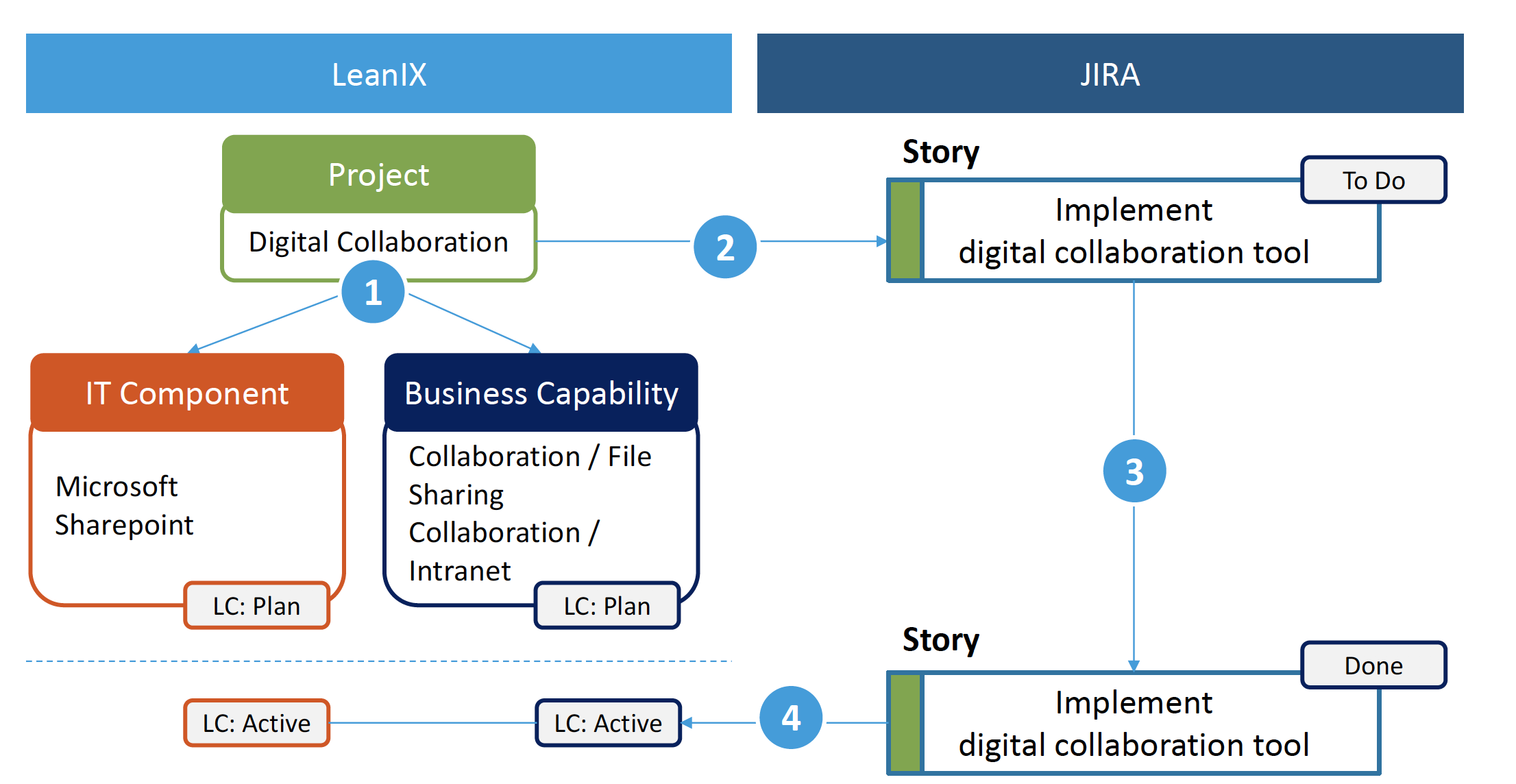 LeanIX x Jira intelligente workflow