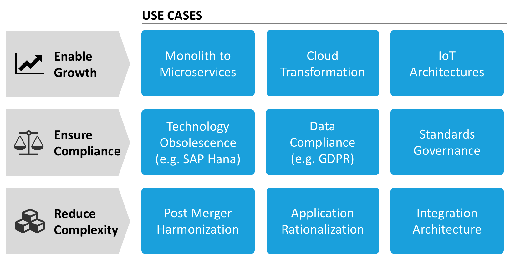 Nine Key Use Cases for Enterprise Architects