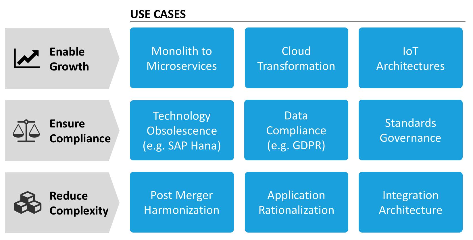 Nine Key Use Cases for Enterprise Architects