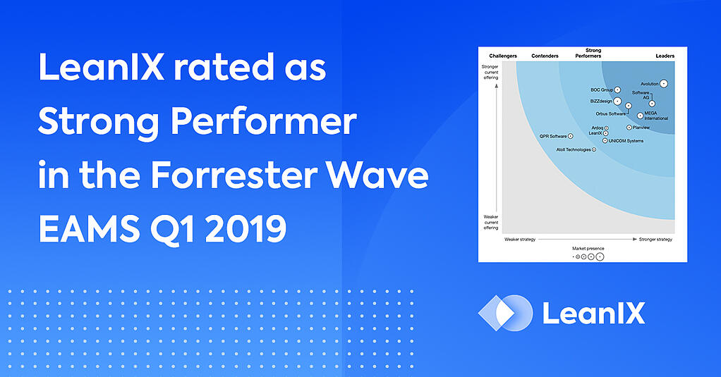 Forrester-Wave-EAMS-2019-1024x512