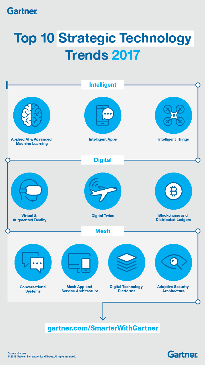 TopTenStrTechTrends2017_Infographic_Final.png