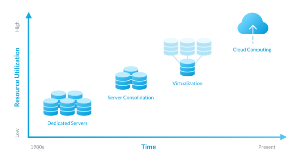 The image shows the evolution of IT infrastructure from dedicated servers through virtual machines to cloud-based infrastructure over time. The flexibility to commission and use IT infrastructure as and when required leads to higher efficiency (Image Source : LeanIX).