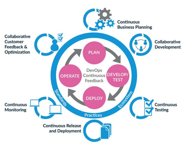 The DevOps development process